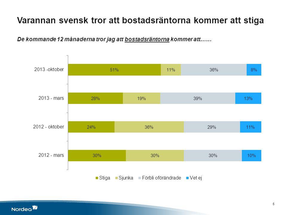 Varannan svensk tror att bostadsräntorna kommer att stiga De kommande 12 månaderna tror jag att bostadsräntorna kommer att…… 5