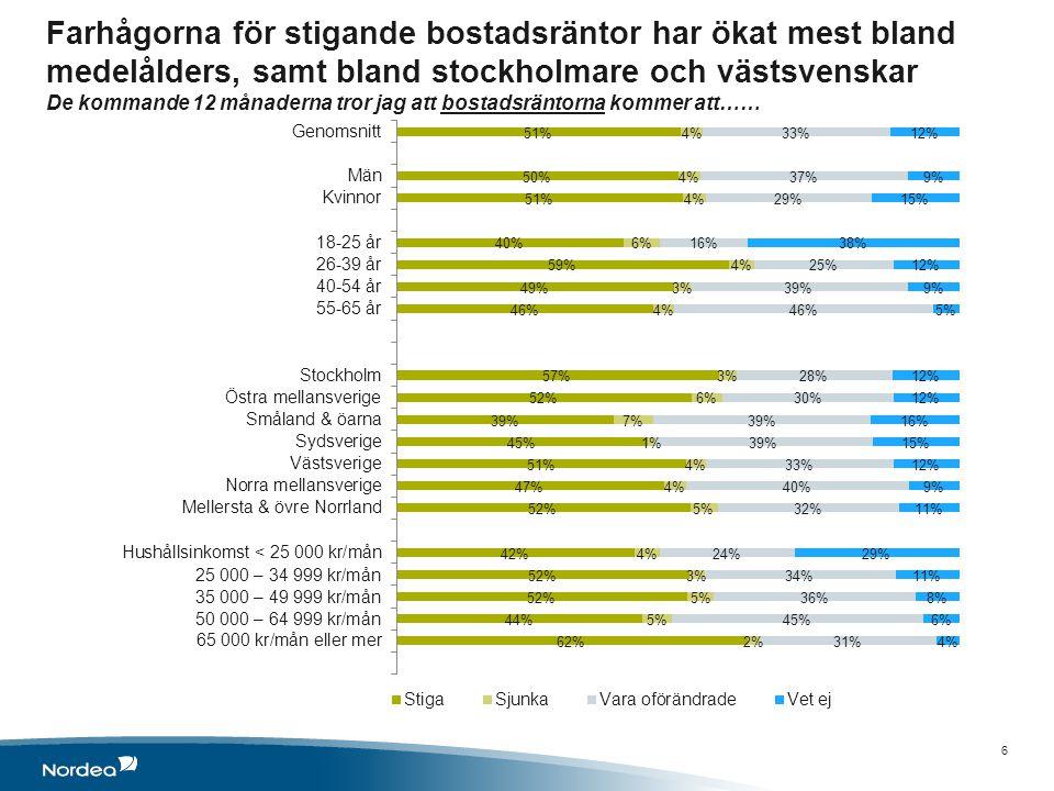 Farhågorna för stigande bostadsräntor har ökat mest bland medelålders, samt bland stockholmare och västsvenskar De kommande 12 månaderna tror jag att bostadsräntorna kommer att…… 6