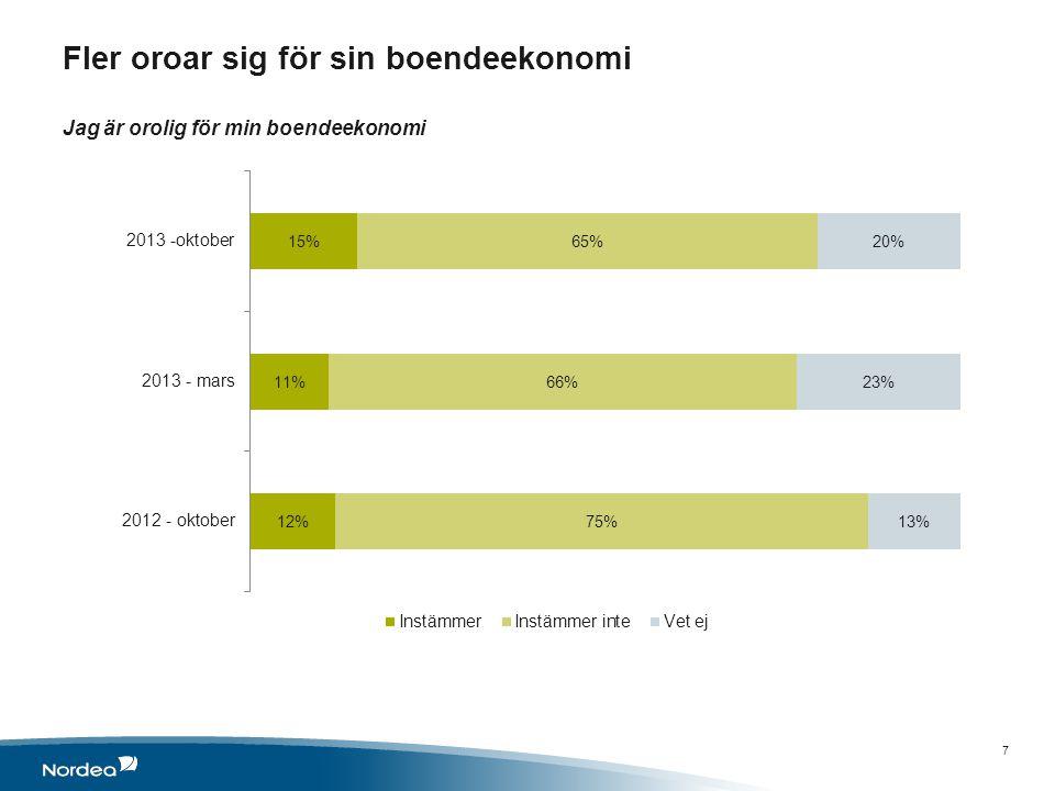 Oro för boendeekonomin har ökat mest bland de unga och bland sydsvenskar Instämmer eller instämmer inte i påståendet: Jag är orolig för min boendeekonomi 8