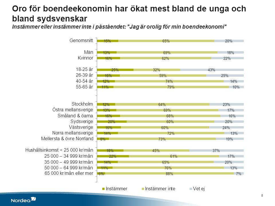 Om undersökningen 9 Undersökningen genomfördes av TNS Gallup för Nordea Datainsamlingen gjordes 9 – 18 september 2013 Undersökningen genomfördes via intervjuer med TNS online-panel.