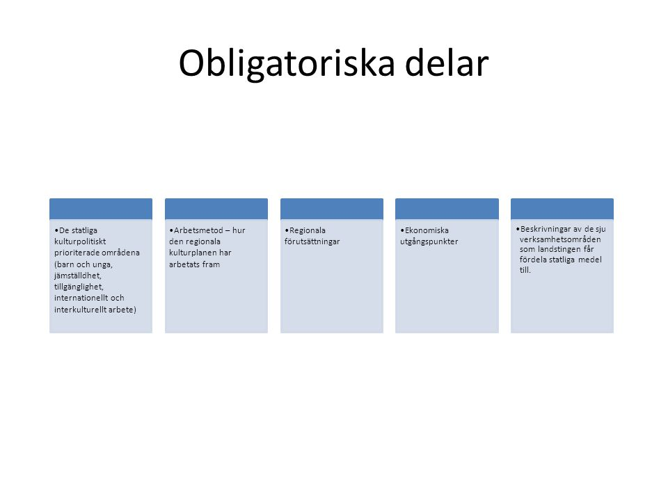 Obligatoriska delar De statliga kulturpolitiskt prioriterade områdena (barn och unga, jämställdhet, tillgänglighet, internationellt och interkulturellt arbete) Arbetsmetod – hur den regionala kulturplanen har arbetats fram Regionala förutsättningar Ekonomiska utgångspunkter •Beskrivningar av de sju verksamhetsområden som landstingen får fördela statliga medel till.