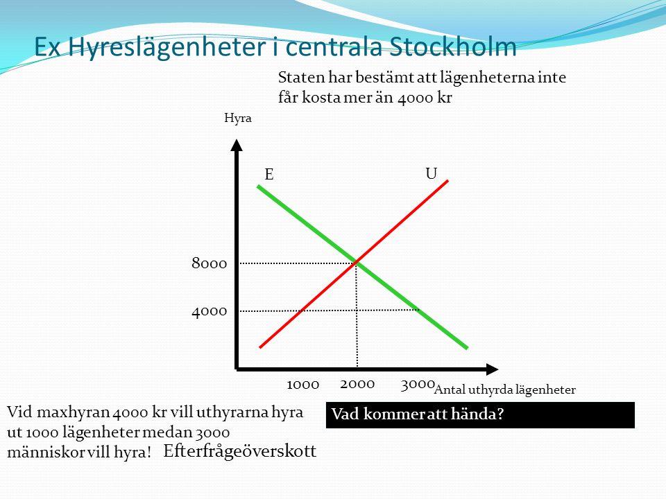 Hyra Antal uthyrda lägenheter Ex Hyreslägenheter i centrala Stockholm 8000 2000 Staten har bestämt att lägenheterna inte får kosta mer än 4000 kr 4000 E U 1000 3000 Vid maxhyran 4000 kr vill uthyrarna hyra ut 1000 lägenheter medan 3000 människor vill hyra.