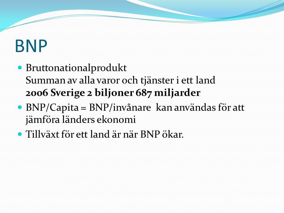 BNP  Bruttonationalprodukt Summan av alla varor och tjänster i ett land 2006 Sverige 2 biljoner 687 miljarder  BNP/Capita = BNP/invånare kan användas för att jämföra länders ekonomi  Tillväxt för ett land är när BNP ökar.