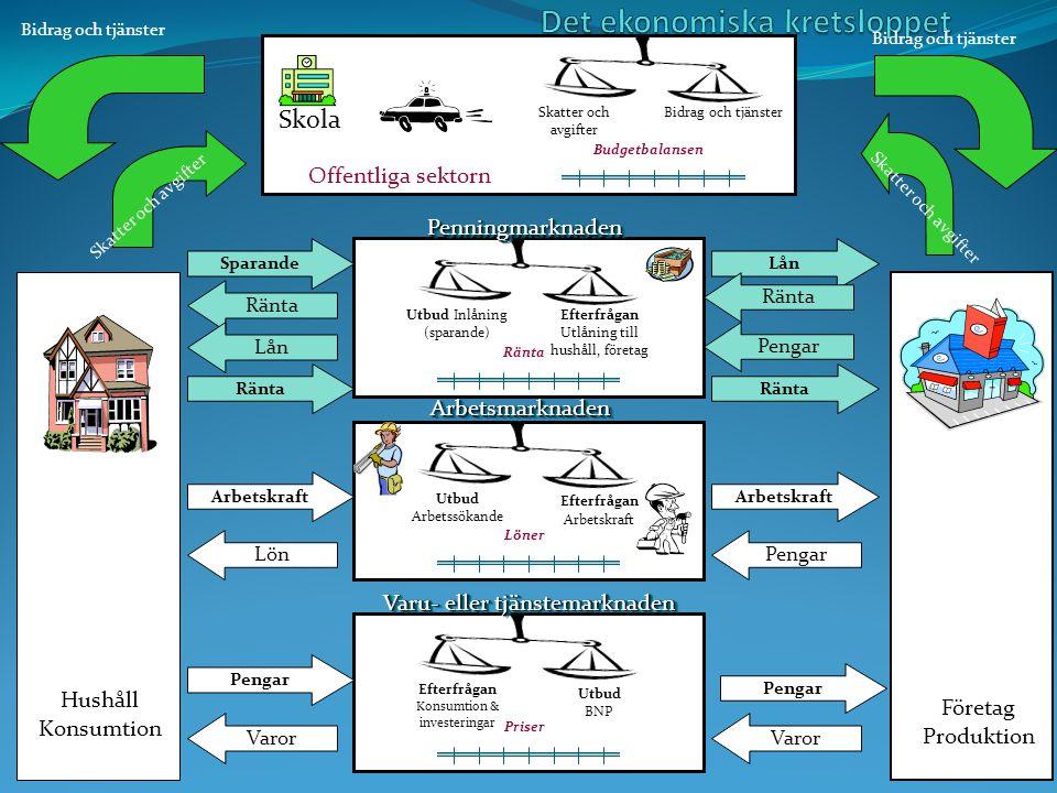 Hushåll Konsumtion Företag Produktion Efterfrågan Utlåning till hushåll, företag Utbud Inlåning (sparande) Ränta Efterfrågan Arbetskraft Löner Utbud Arbetssökande Efterfrågan Konsumtion & investeringar Priser Utbud BNP PenningmarknadenPenningmarknaden ArbetsmarknadenArbetsmarknaden Varu- eller tjänstemarknaden Bidrag och tjänsterSkatter och avgifter Budgetbalansen Offentliga sektorn Skola Sparande Ränta Lån Lön Arbetskraft Varor Pengar Lån Ränta Arbetskraft Pengar Ränta Pengar Bidrag och tjänster Skatter och avgifter