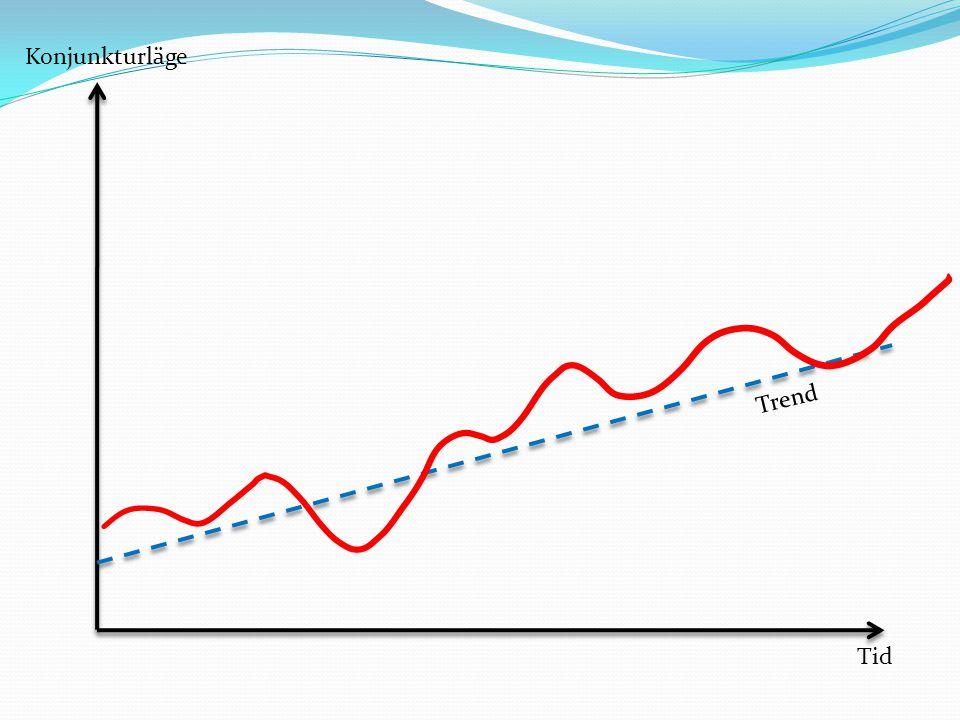 Konjunkturläge Tid Trend