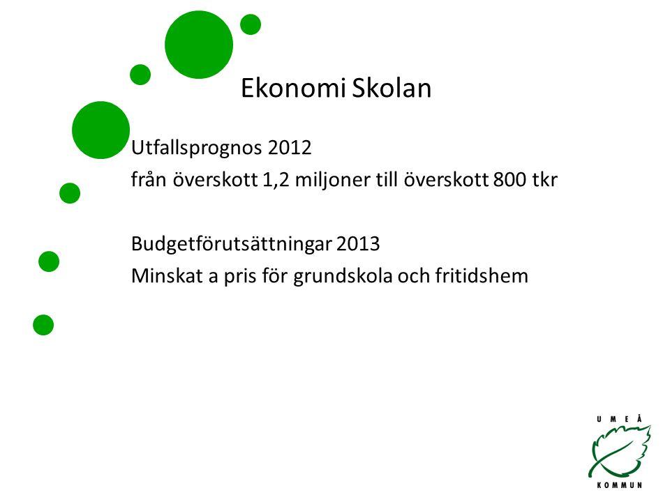 Utfallsprognos 2012 från överskott 1,2 miljoner till överskott 800 tkr Budgetförutsättningar 2013 Minskat a pris för grundskola och fritidshem Ekonomi