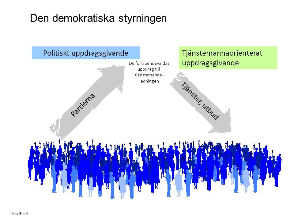 Tjänster, utbud Partierna Politiskt uppdragsgivandeTjänstemannaorienterat uppdragsgivande Den demokratiska styrningen De förtroendevaldas uppdrag till tjänstemanna- ledningen Anne Bylund