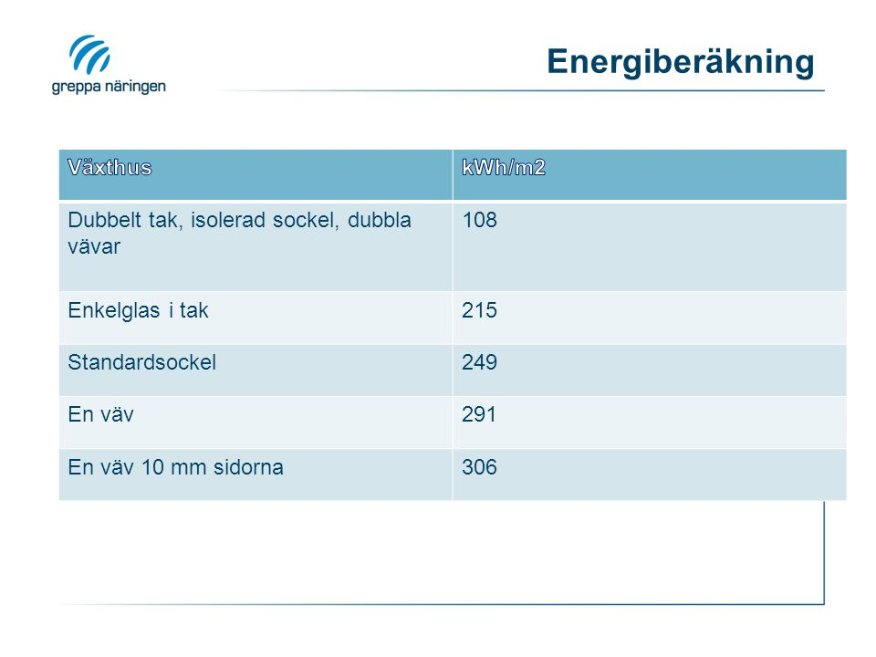 Energiberäkning Dubbelt tak, isolerad sockel, dubbla vävar 108 Enkelglas i tak215 Standardsockel249 En väv291 En väv 10 mm sidorna306