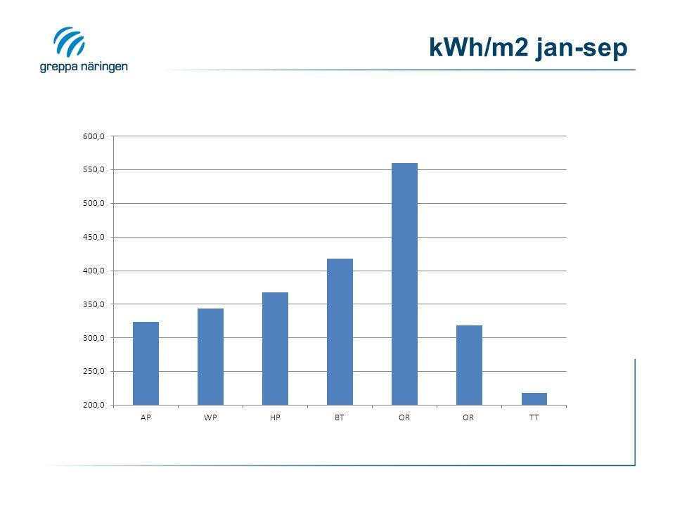 kWh/m2 jan-sep