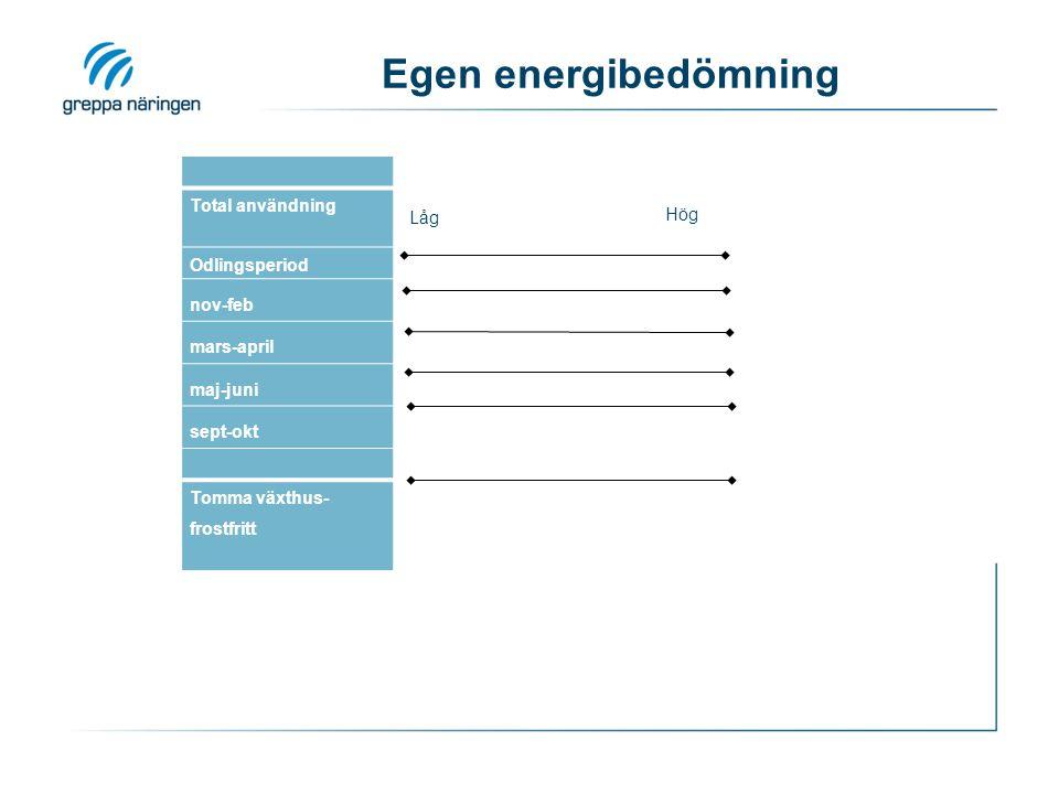 Egen energibedömning Total användning Odlingsperiod nov-feb mars-april maj-juni sept-okt Tomma växthus- frostfritt Låg Hög