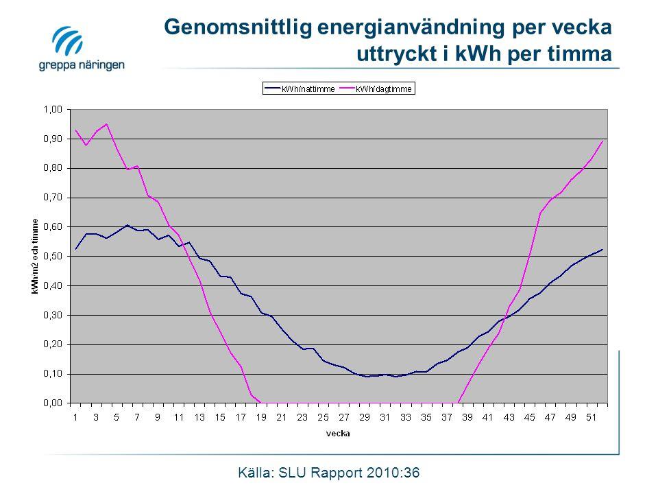 Genomsnittlig energianvändning per vecka uttryckt i kWh per timma Källa: SLU Rapport 2010:36