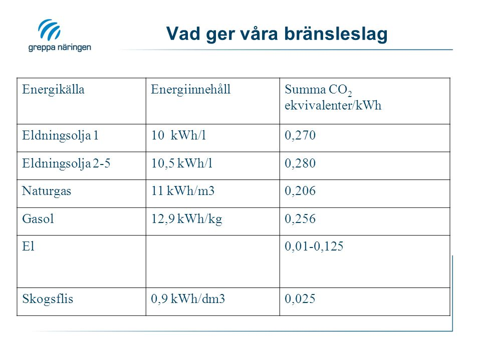 Vad ger våra bränsleslag EnergikällaEnergiinnehållSumma CO 2 ekvivalenter/kWh Eldningsolja 110 kWh/l0,270 Eldningsolja 2-510,5 kWh/l0,280 Naturgas11 k
