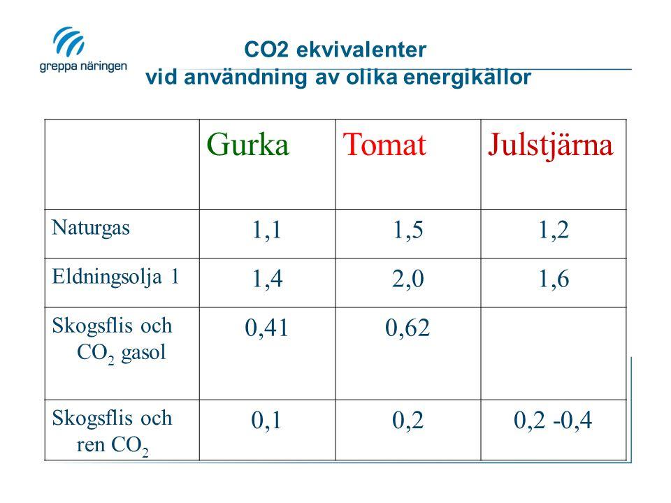 CO2 ekvivalenter vid användning av olika energikällor GurkaTomatJulstjärna Naturgas 1,11,51,2 Eldningsolja 1 1,42,01,6 Skogsflis och CO 2 gasol 0,410,