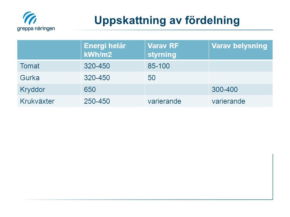 Uppskattning av fördelning Energi helår kWh/m2 Varav RF styrning Varav belysning Tomat320-45085-100 Gurka320-45050 Kryddor650300-400 Krukväxter250-450