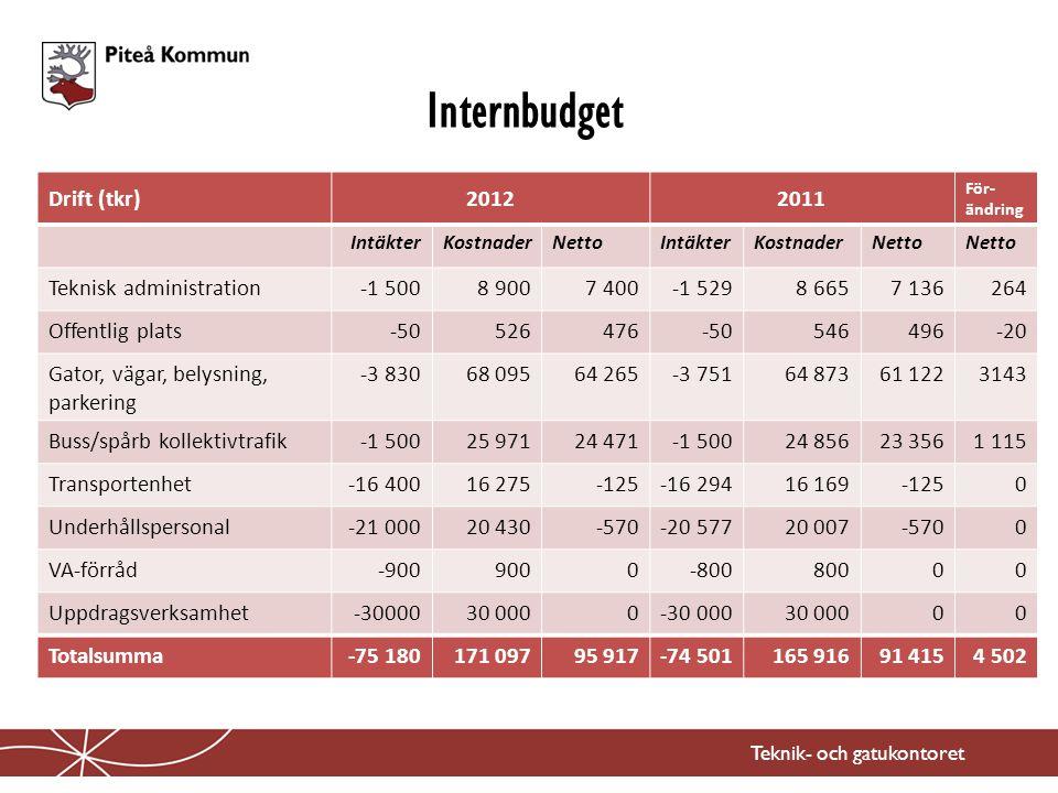 Internbudget Teknik- och gatukontoret Drift (tkr)20122011 För- ändring IntäkterKostnaderNettoIntäkterKostnaderNetto Teknisk administration-1 5008 9007