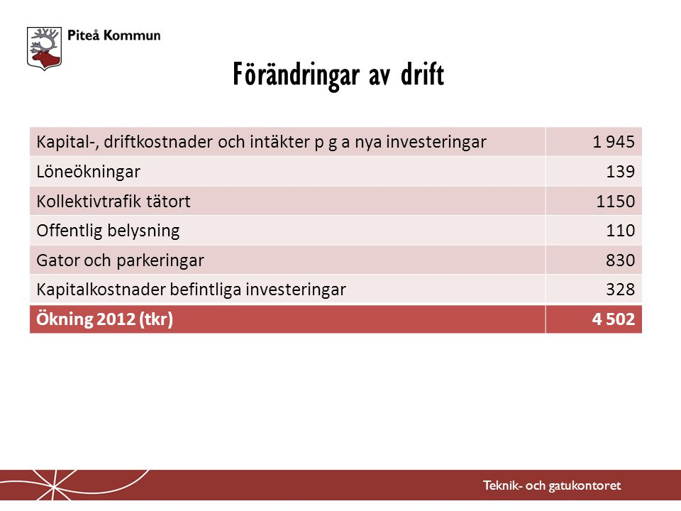 Förändringar av drift Teknik- och gatukontoret Kapital-, driftkostnader och intäkter p g a nya investeringar1 945 Löneökningar139 Kollektivtrafik täto