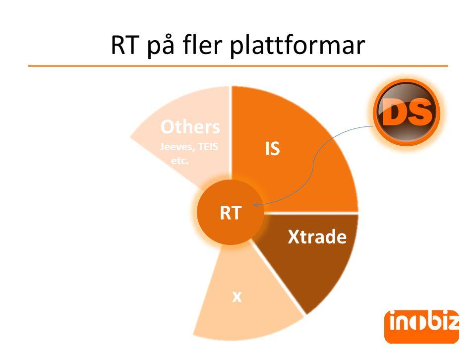 RT på fler plattformar DS RT