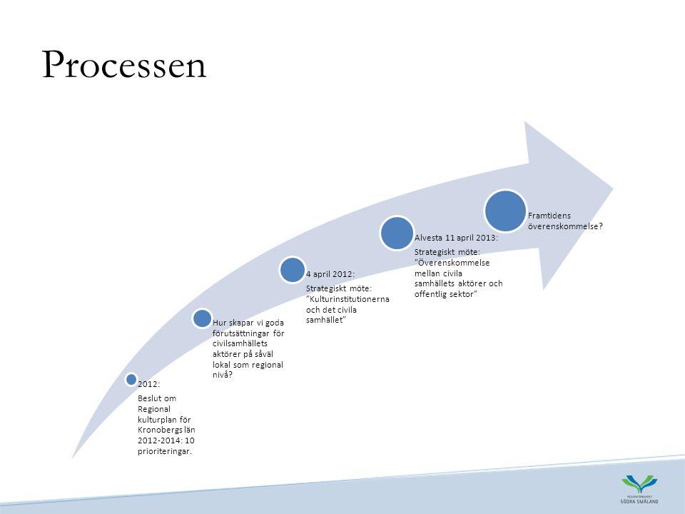Processen 2012: Beslut om Regional kulturplan för Kronobergs län 2012-2014: 10 prioriteringar.
