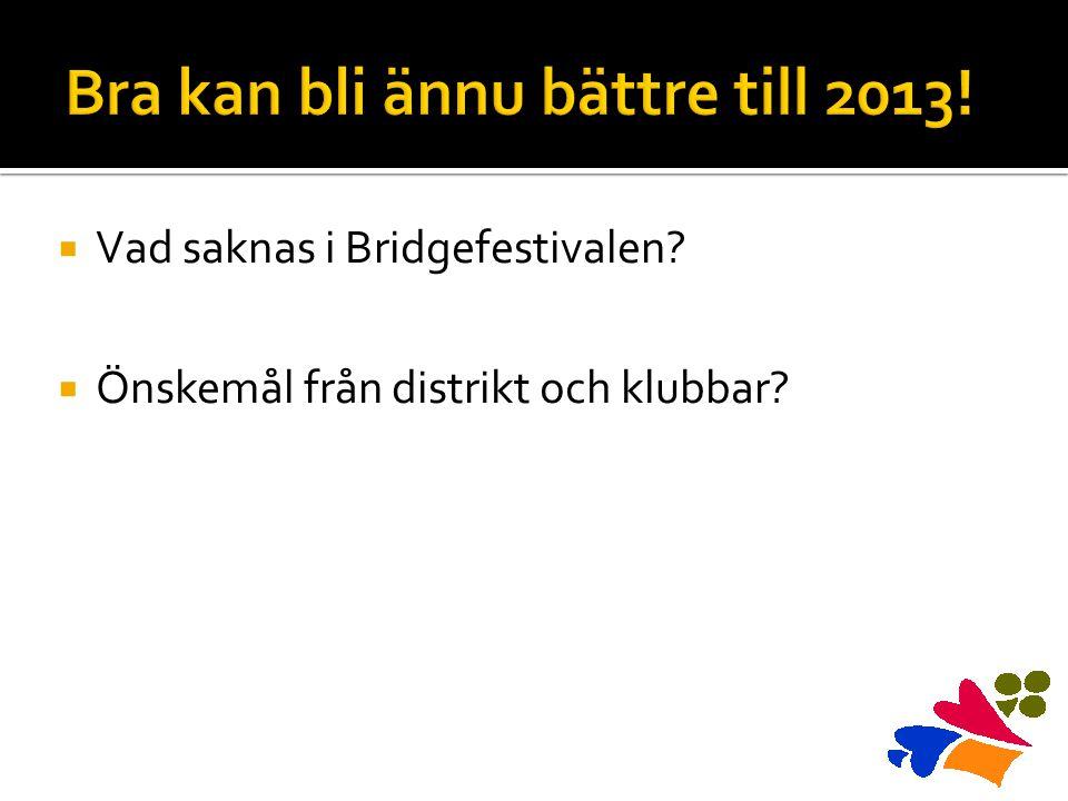  Vad saknas i Bridgefestivalen?  Önskemål från distrikt och klubbar?