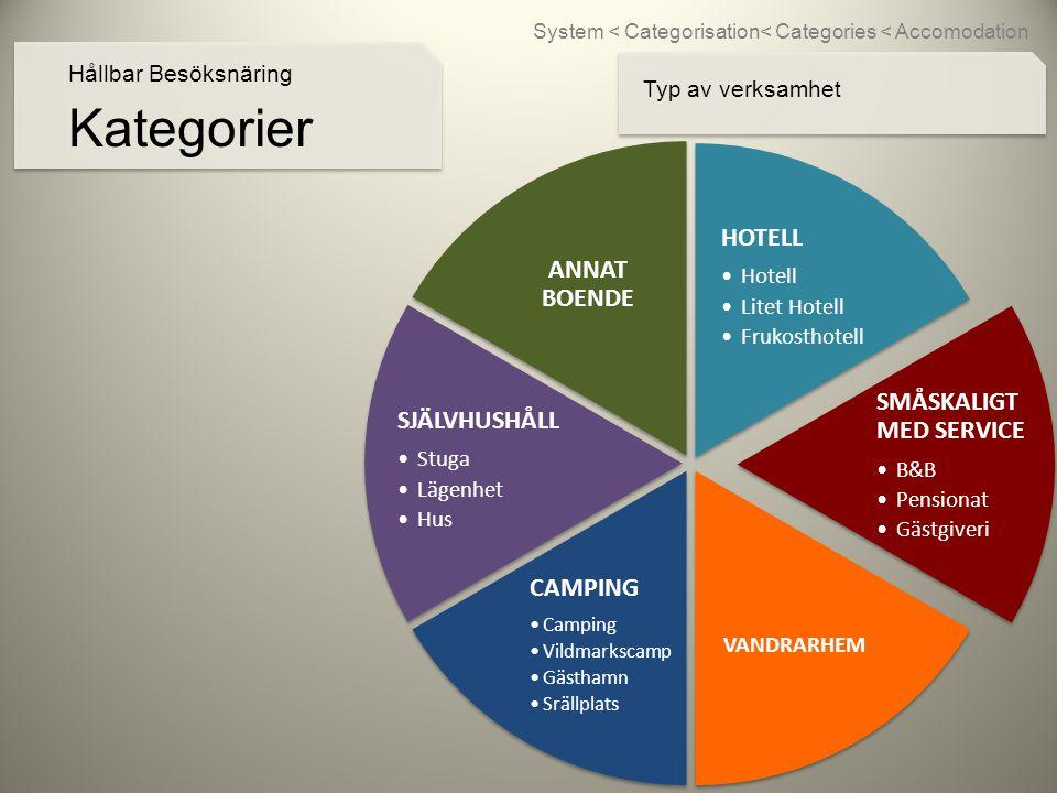 Kategorier Hållbar Besöksnäring HOTELL •Hotell •Litet Hotell •Frukosthotell SMÅSKALIGT MED SERVICE •B&B •Pensionat •Gästgiveri VANDRARHEM CAMPING •Camping •Vildmarkscam p •Gästhamn •Srällplats SJÄLVHUSHÅLL •Stuga •Lägenhet •Hus ANNAT BOENDE Typ av verksamhet System < Categorisation< Categories < Accomodation