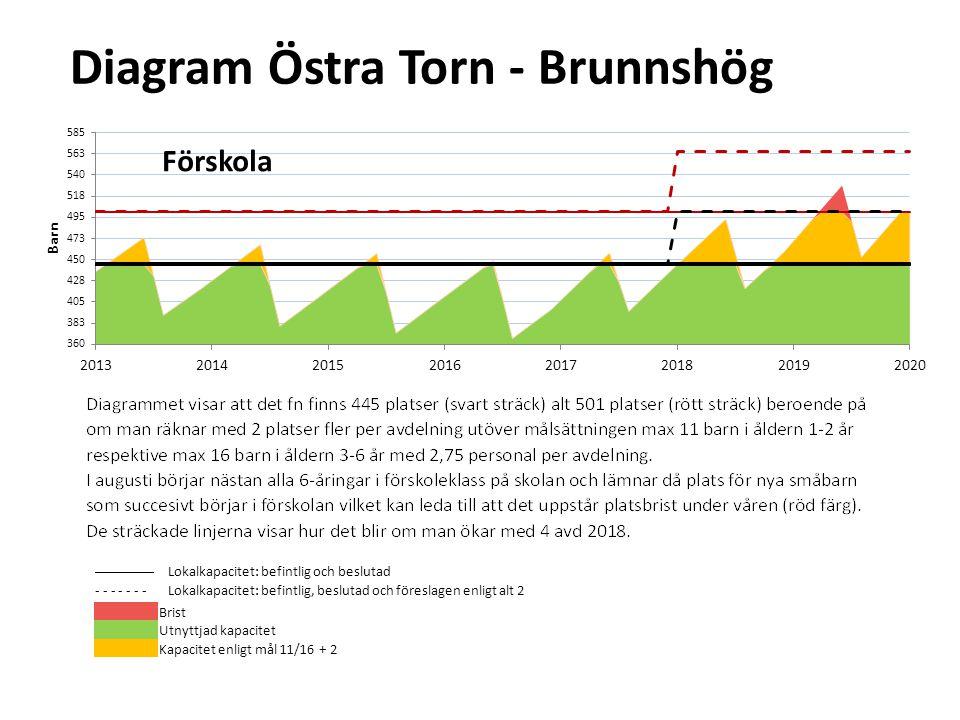 Diagram Östra Torn - Brunnshög --------Lokalkapacitet: befintlig och beslutad - - - - - - -Lokalkapacitet: befintlig, beslutad och föreslagen enligt a