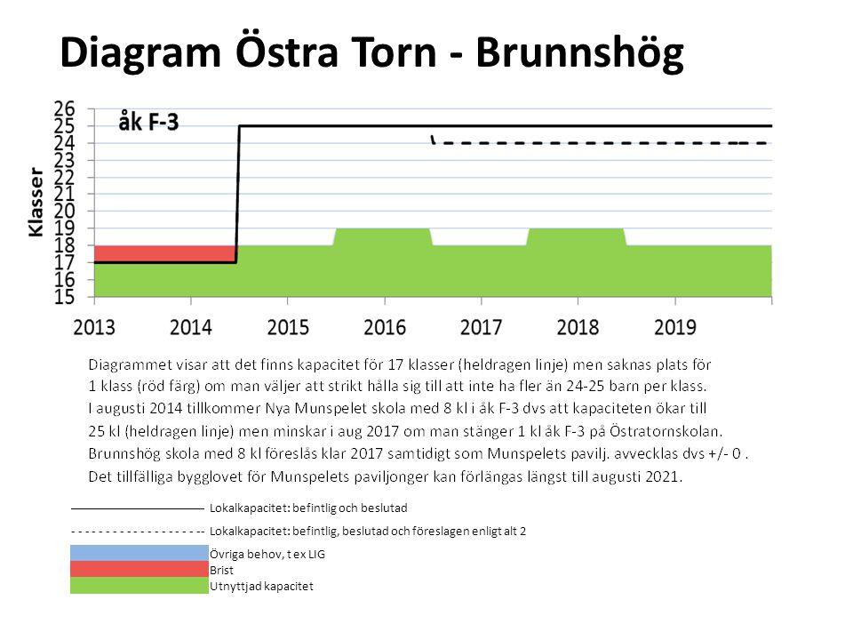 Diagram Östra Torn - Brunnshög Diagrammet visar att det fn finns kapacitet för 9 klasser (heldragen linje) och en LIG-grupp (grön resp blå färg) t o m aug 2014 då den tillfälliga paviljongen på Östratornskolan slopas.