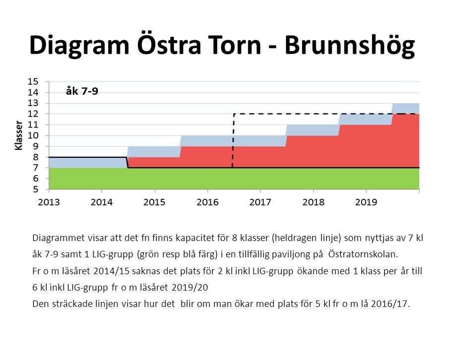 Diagram Östra Torn - Brunnshög Diagrammet visar att det fn finns kapacitet för 8 klasser (heldragen linje) som nyttjas av 7 kl åk 7-9 samt 1 LIG-grupp