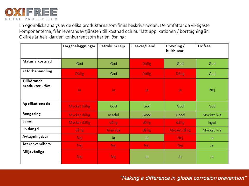 """Making a difference in global corrosion prevention"" Färg/beläggningarPetrolium TejpSleeves/BandDrevning / bulthuvar Oxifree Materialkostnad God Dålig"