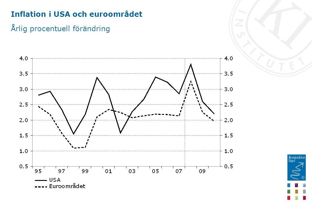 Inflation i USA och euroområdet Årlig procentuell förändring