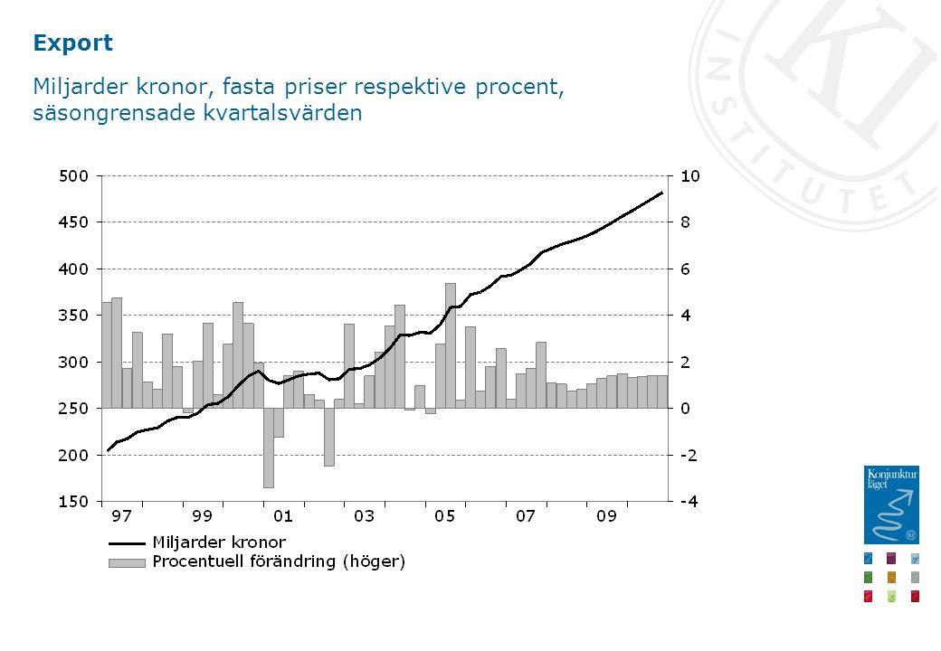 Export Miljarder kronor, fasta priser respektive procent, säsongrensade kvartalsvärden