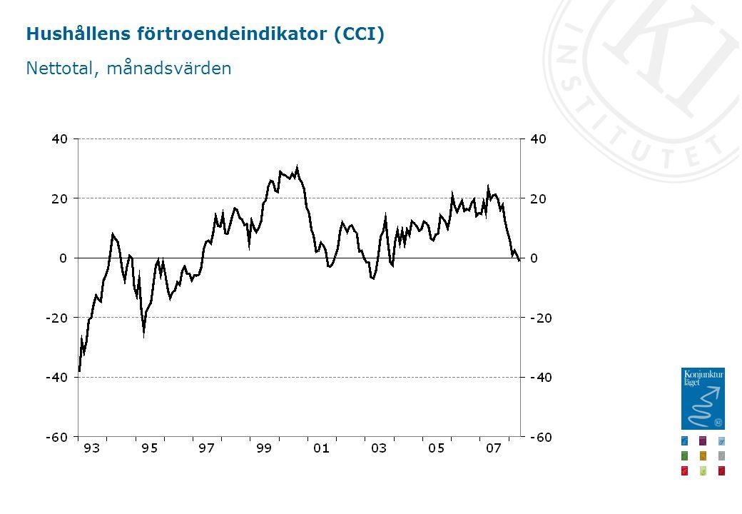 Hushållens förtroendeindikator (CCI) Nettotal, månadsvärden