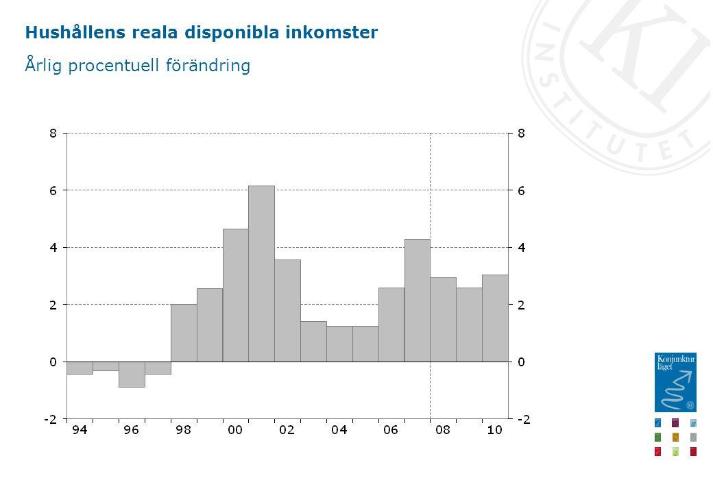 Hushållens reala disponibla inkomster Årlig procentuell förändring