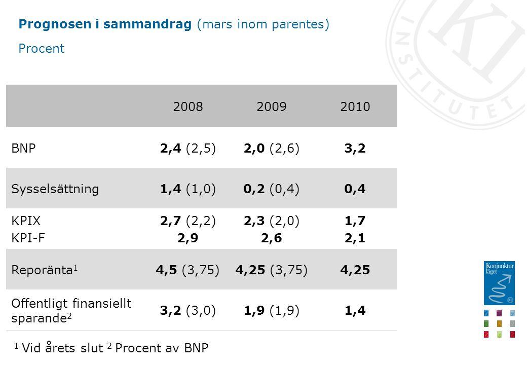 BNP-tillväxt och exportmarknadstillväxt i OECD Procentuell förändring, kvartalsvärden