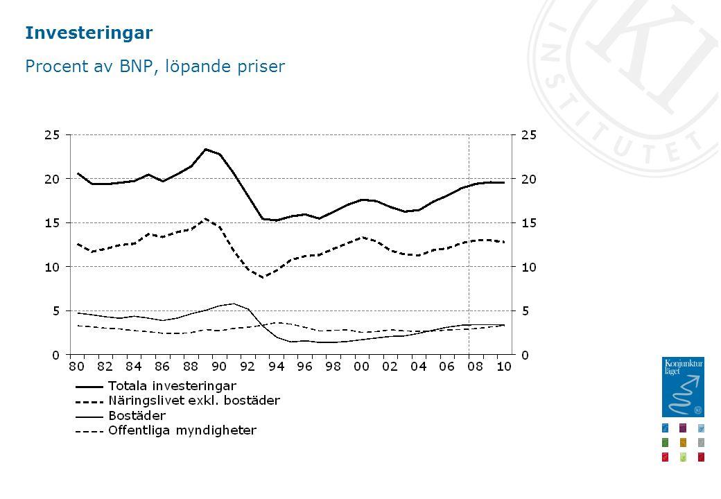 Investeringar Procent av BNP, löpande priser