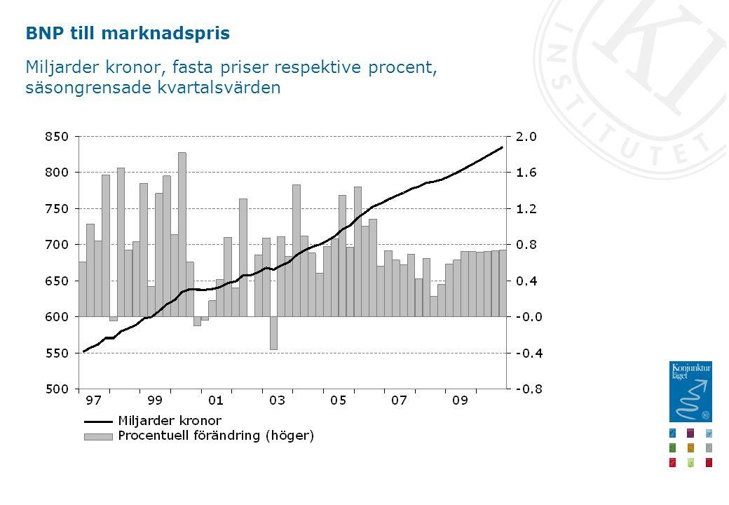 BNP till marknadspris Miljarder kronor, fasta priser respektive procent, säsongrensade kvartalsvärden