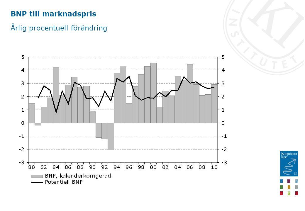 BNP till marknadspris Årlig procentuell förändring
