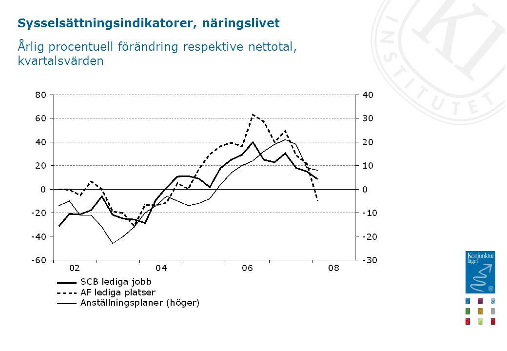 Sysselsättningsindikatorer, näringslivet Årlig procentuell förändring respektive nettotal, kvartalsvärden