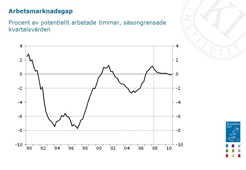 Arbetsmarknadsgap Procent av potentiellt arbetade timmar, säsongrensade kvartalsvärden