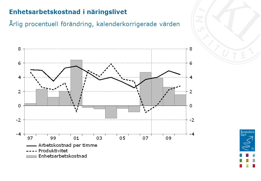 Enhetsarbetskostnad i näringslivet Årlig procentuell förändring, kalenderkorrigerade värden