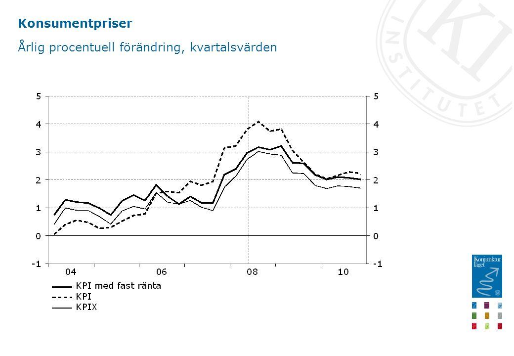 Konsumentpriser Årlig procentuell förändring, kvartalsvärden