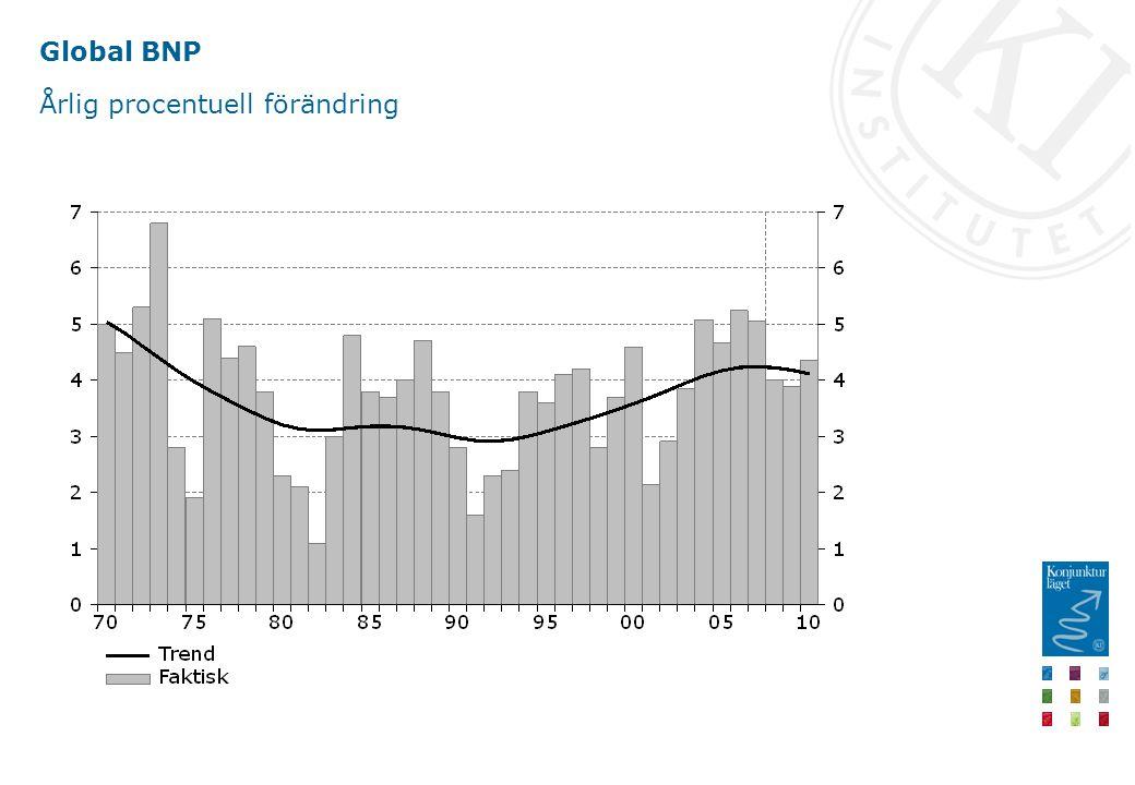 Sysselsättning Miljoner respektive procentuell förändring, säsongrensade kvartalsvärden