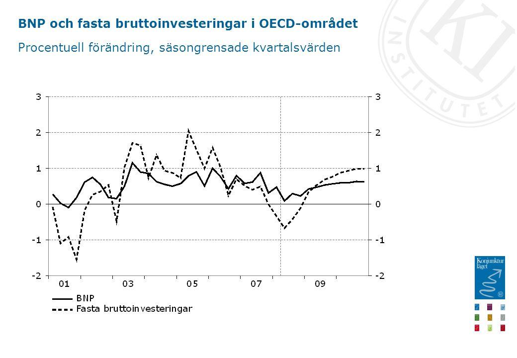 Arbetsmarknadsgap och konjunkturjusterat sparande Procent av potentiellt arbetade timmar respektive BNP