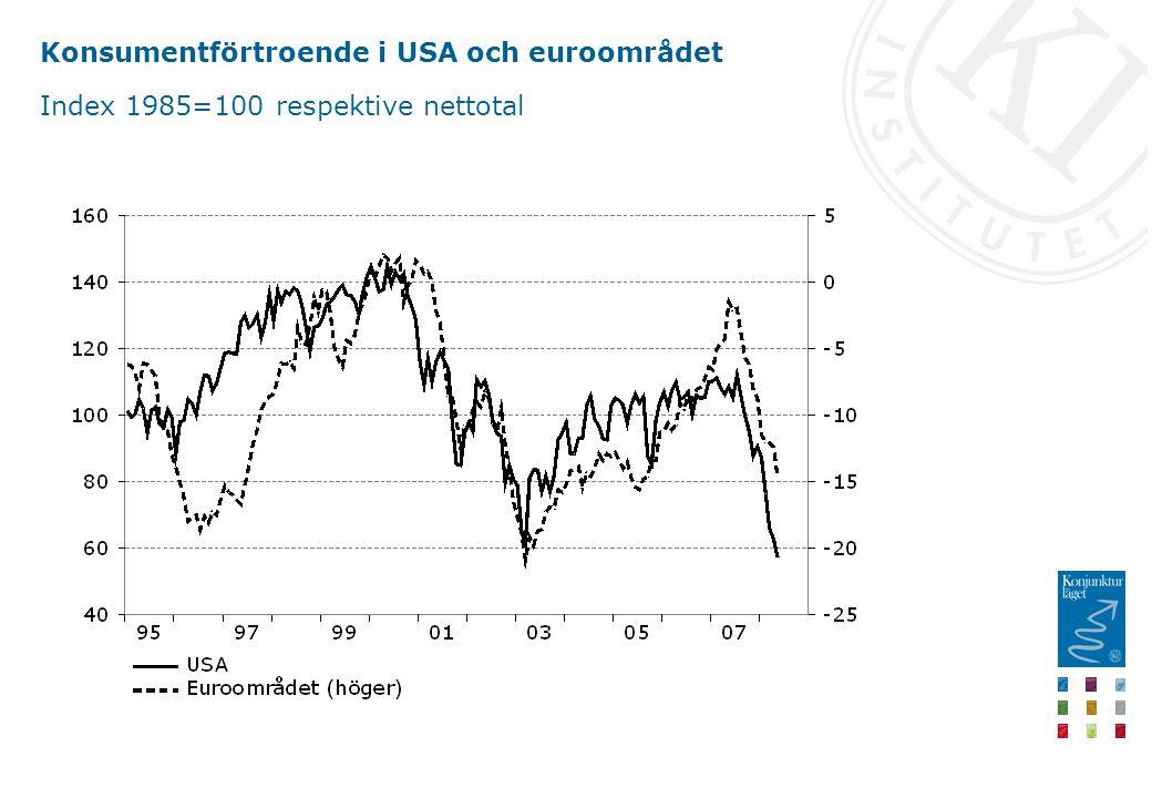 Inflation i OECD-området Procent, månadsvärden