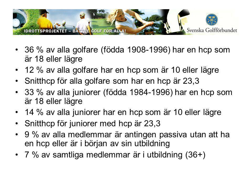 •36 % av alla golfare (födda 1908-1996) har en hcp som är 18 eller lägre •12 % av alla golfare har en hcp som är 10 eller lägre •Snitthcp för alla golfare som har en hcp är 23,3 •33 % av alla juniorer (födda 1984-1996) har en hcp som är 18 eller lägre •14 % av alla juniorer har en hcp som är 10 eller lägre •Snitthcp för juniorer med hcp är 23,3 •9 % av alla medlemmar är antingen passiva utan att ha en hcp eller är i början av sin utbildning •7 % av samtliga medlemmar är i utbildning (36+)