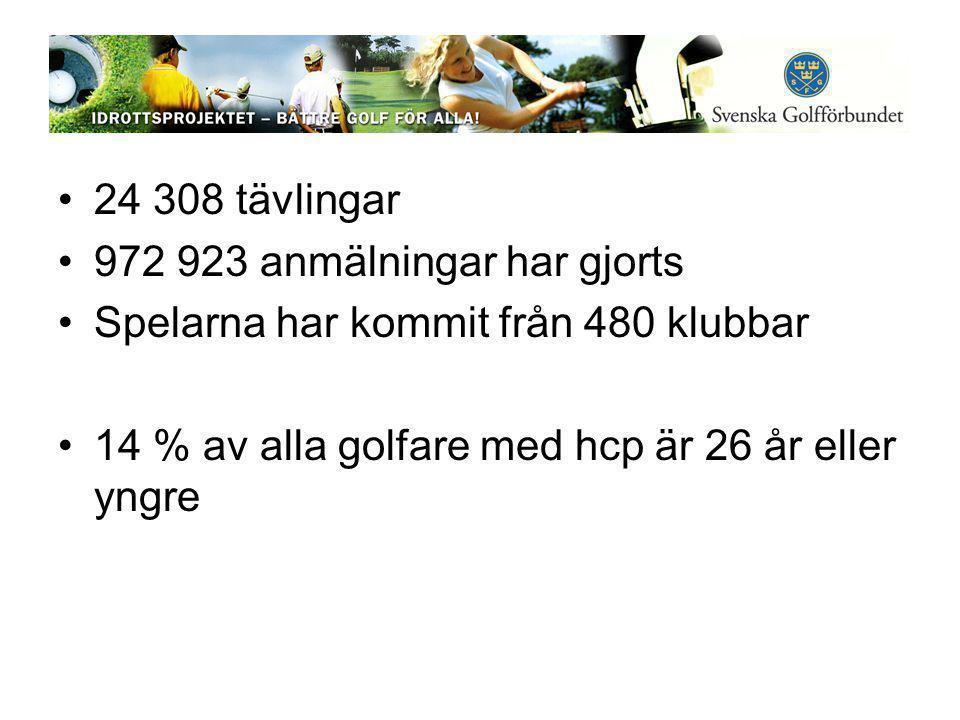 •24 308 tävlingar •972 923 anmälningar har gjorts •Spelarna har kommit från 480 klubbar •14 % av alla golfare med hcp är 26 år eller yngre