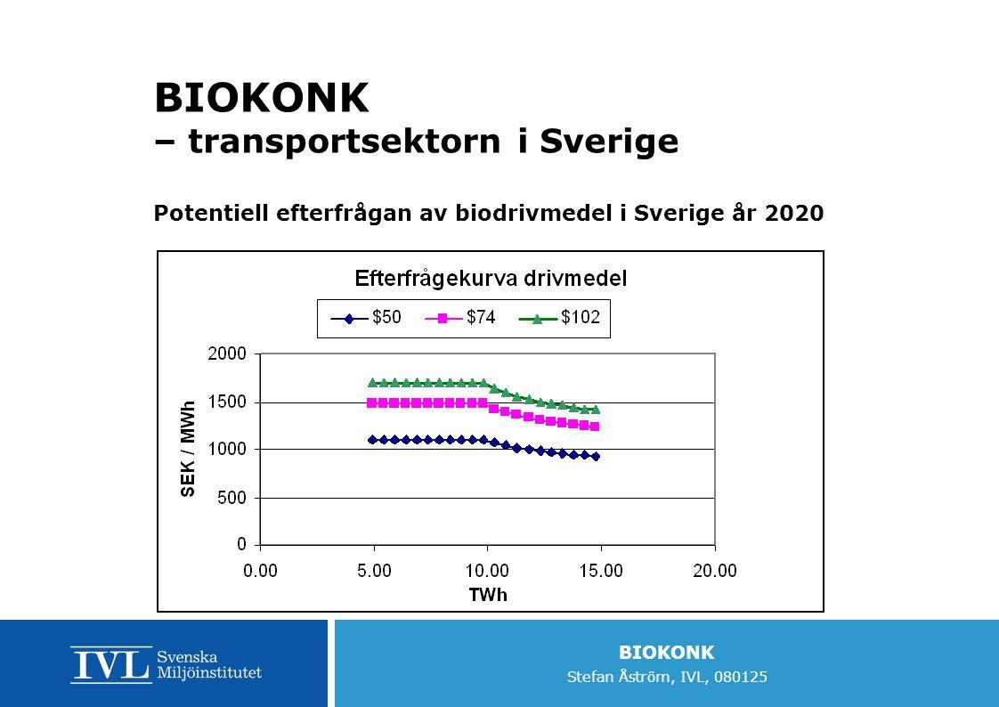 BIOKONK Stefan Åström, IVL, 080125 BIOKONK – transportsektorn i Sverige Potentiell efterfrågan av biodrivmedel i Sverige år 2020