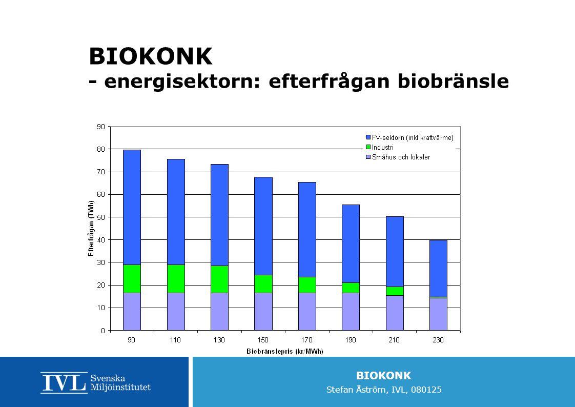 BIOKONK Stefan Åström, IVL, 080125 BIOKONK - energisektorn: efterfrågan biobränsle