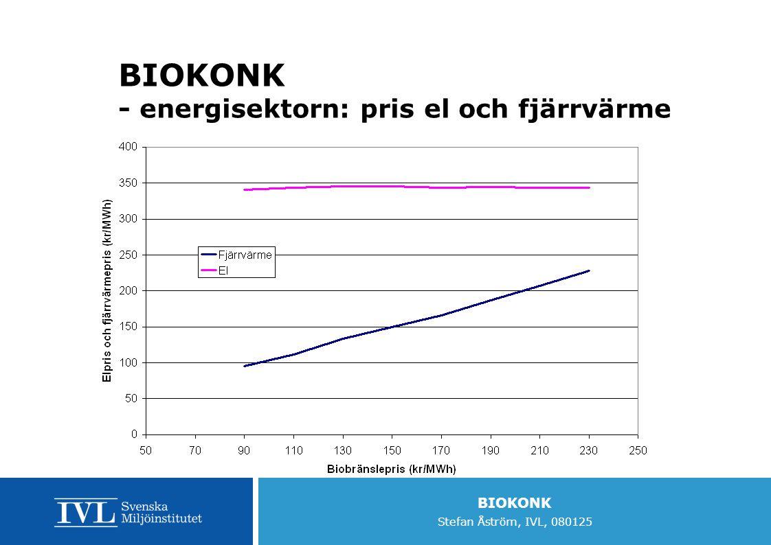 BIOKONK Stefan Åström, IVL, 080125 BIOKONK - energisektorn: pris el och fjärrvärme