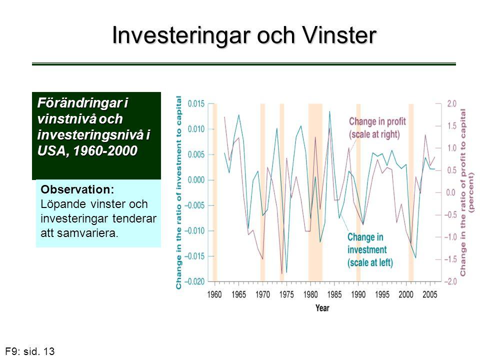 F9: sid. 13 Investeringar och Vinster Förändringar i vinstnivå och investeringsnivå i USA, 1960-2000 Observation: Löpande vinster och investeringar te