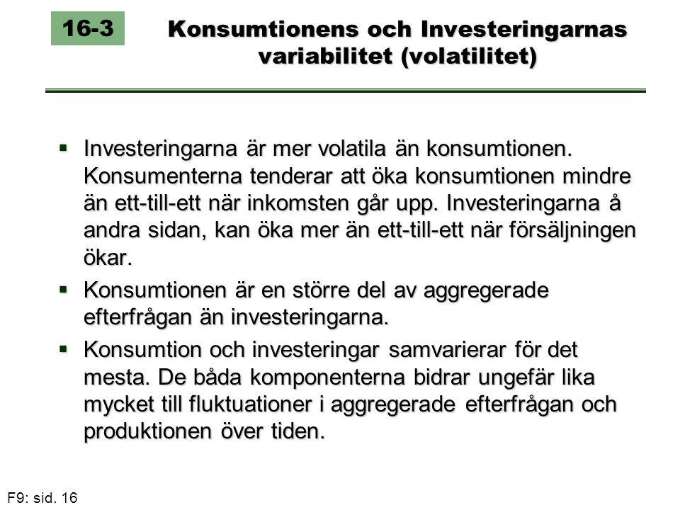 F9: sid. 16 Konsumtionens och Investeringarnas variabilitet (volatilitet) 16-3  Investeringarna är mer volatila än konsumtionen. Konsumenterna tender